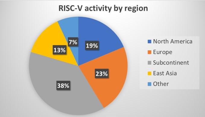 RISC-V activity by region