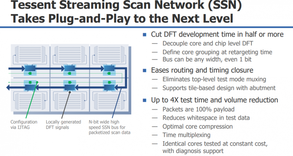 Streaming scan network overview