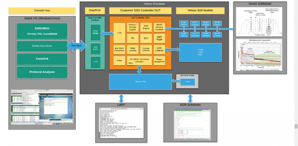 Figure 2. A virtual emulation verification strategy for computational storage devices (Siemens EDA - click to enlarge)