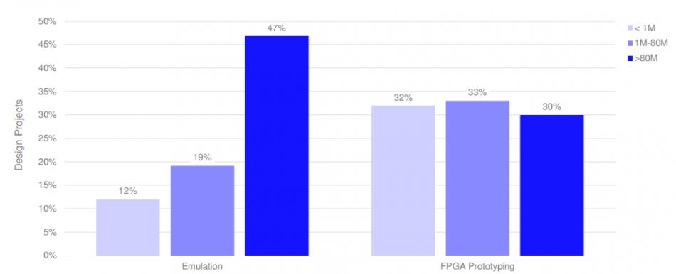 Emulation & FPGA Prototyping Adoption by Design Size