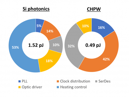 Energy contributors for photonic and plasmonic waveguides