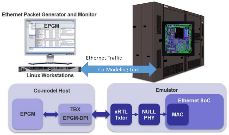 The interface between the Veloce VirtuaLAB and the DUT uses one instance of EPGM-DPI communicating to a Virtual Ethernet xRTL