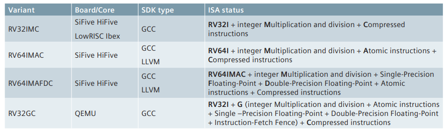 Figure 2. RISC-V ISA variants supported by the Siemens sample RISC-V SDKs (Siemens)