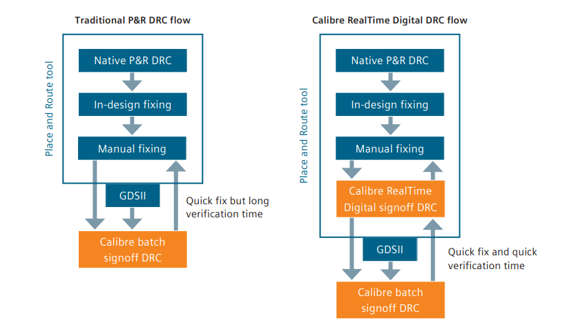 Figure 1. Traditional P&R DRC flow compared to the Calibre RealTime Digital in-design signoff DRC flow (Siemens).
