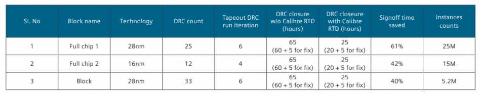 Figure 2. Runtime statistics for the use of Calibre RealTime Digital in-design DRC at MaxLinear (Siemens).