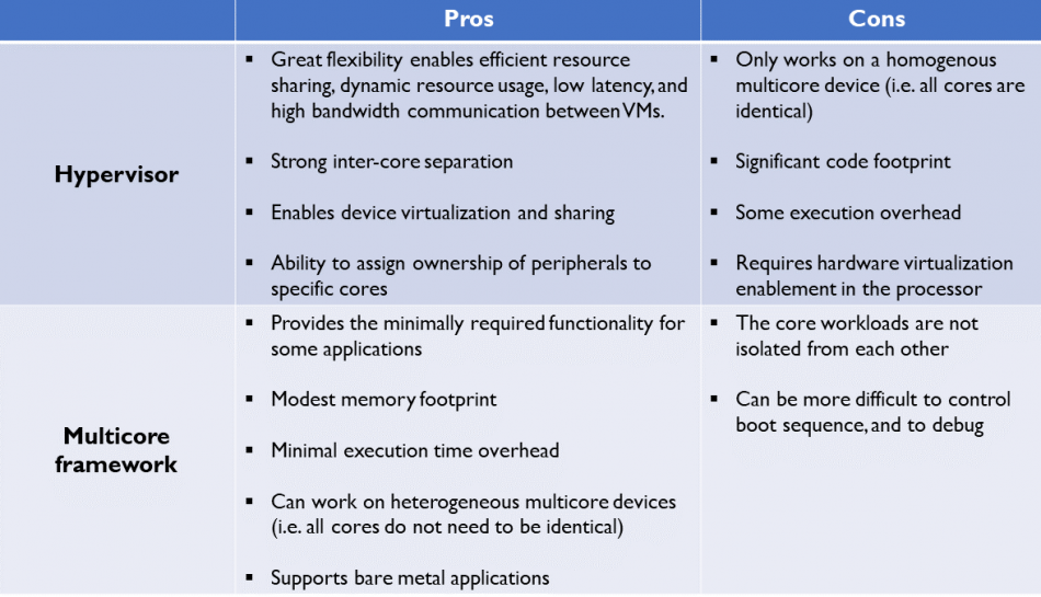 The pros and cons of hypervisors and multicore frameworks