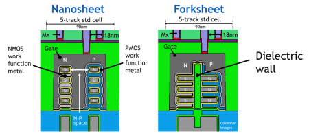 The dielectric wall of the forksheet allows for tighter spacing between NMOS and PMOS