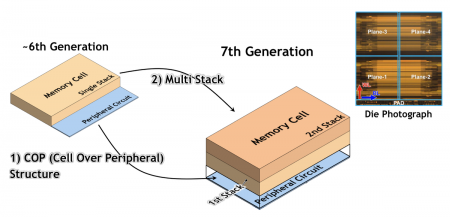 Samsung's seventh-generation flash uses two forms of additional stacking