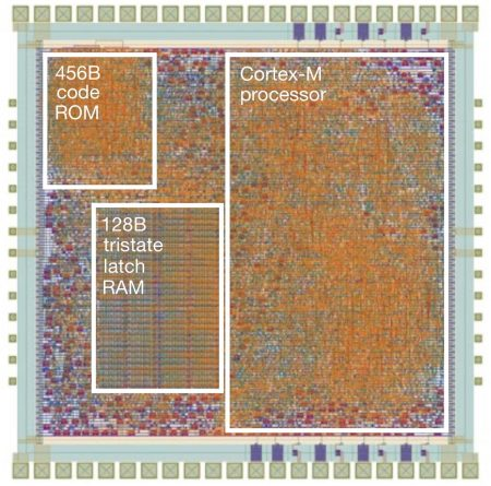 Die plot of the flexible Arm Cortex-M processor
