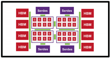A device with multiple HBM stacks, CPU and I/O chiplets could easily contain more than 100 chiplets (Source: Phil Nigh)
