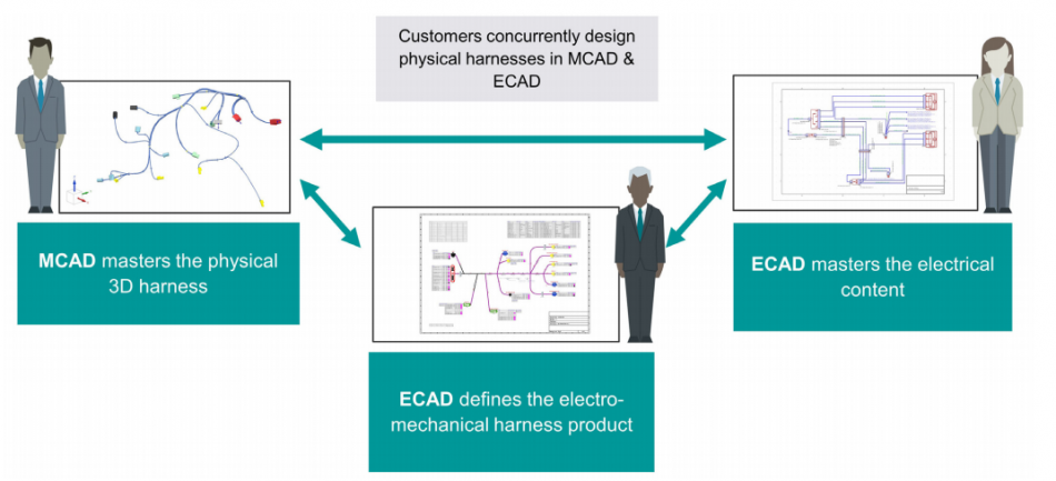 Figure 1. Digitalization allows the electrical and mechanical domains to work closely together with greater insight (Siemens)