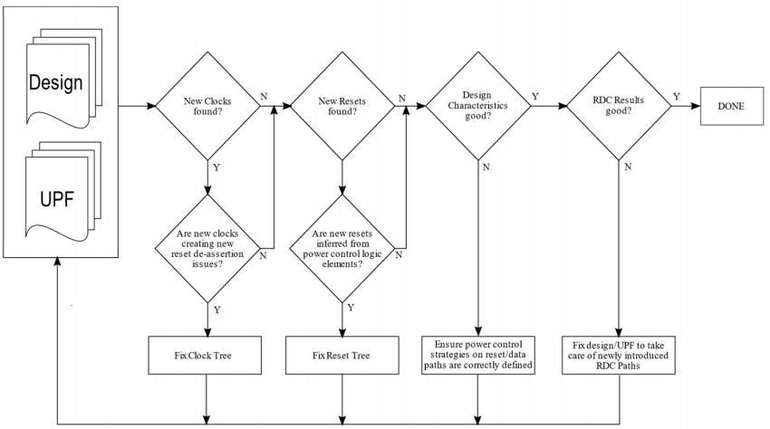 Figure 1. Methodology for power-aware RDC (NXP Semiconductors/Siemens EDA/Accellera)