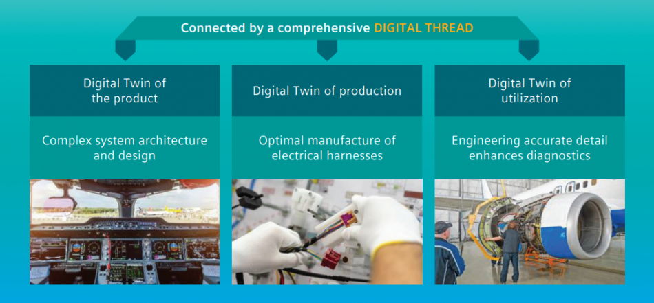 Figure 1.  The interconnectedness of digital data is made possible via the digital thread