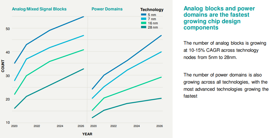 Figure 1. Growth in analog blocks and power domains (Semico Research)