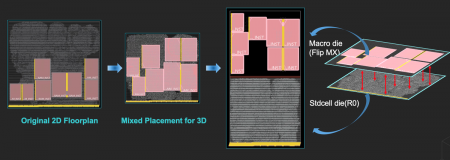 Parallel macro and cell placement supports split logic-SRAM chips in a stack